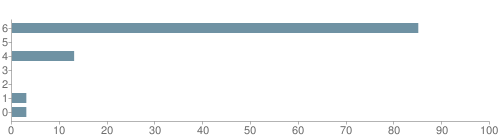 Chart?cht=bhs&chs=500x140&chbh=10&chco=6f92a3&chxt=x,y&chd=t:85,0,13,0,0,3,3&chm=t+85%,333333,0,0,10 t+0%,333333,0,1,10 t+13%,333333,0,2,10 t+0%,333333,0,3,10 t+0%,333333,0,4,10 t+3%,333333,0,5,10 t+3%,333333,0,6,10&chxl=1: other indian hawaiian asian hispanic black white